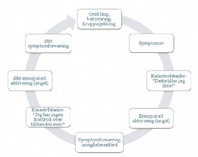 Norsk forskning: Forskningsprotokoll for pilotstudien «Biopsykologisk behandling av kronisk ...
